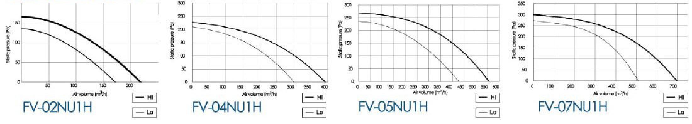 panasonic cabinet fan air volume