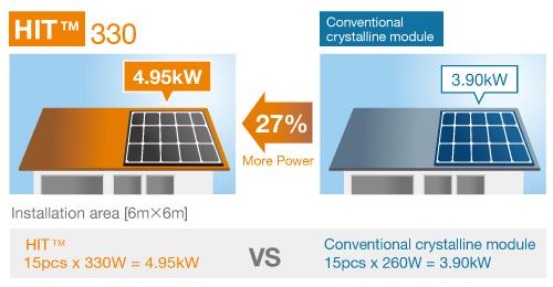 Solar Panel Products: Panasonic HIT - Best Solar Panels for